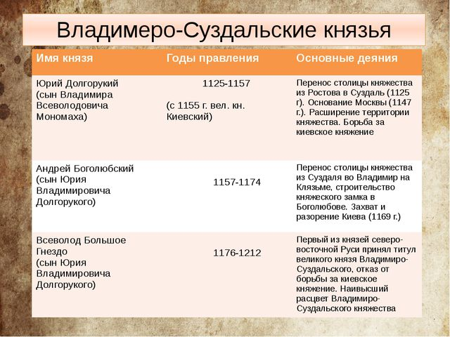 Владимеро-Суздальские князья Имя князя Годы правления Основные деяния Юрий До...