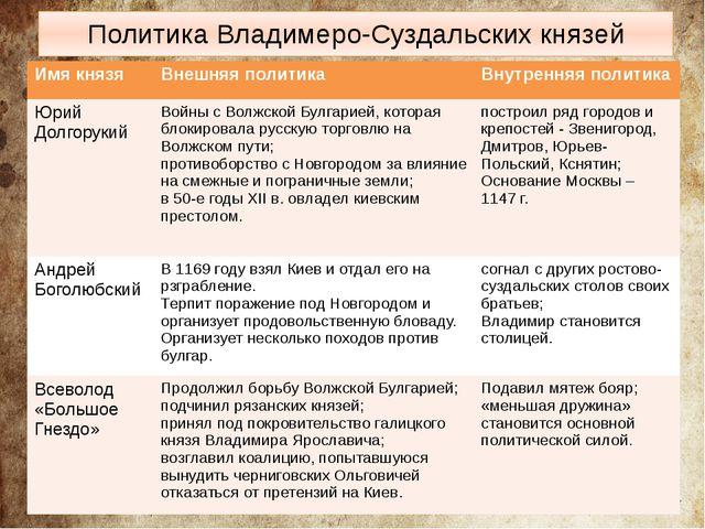 Политика Владимеро-Суздальских князей Имя князя Внешняя политика Внутренняя п...