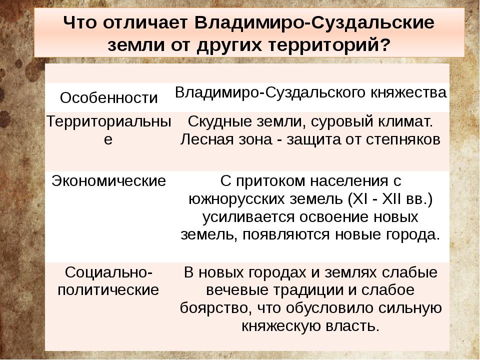 Что отличает Владимиро-Суздальские земли от других территорий? Особенности В...