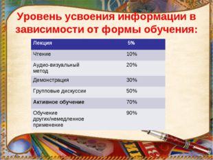 Уровень усвоения информации в зависимости от формы обучения: Лекция5% Чтение