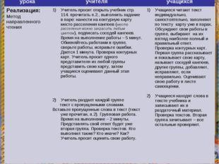 Этапы урокаДействия учителя Действия учащихся Реализация: Метод направленно