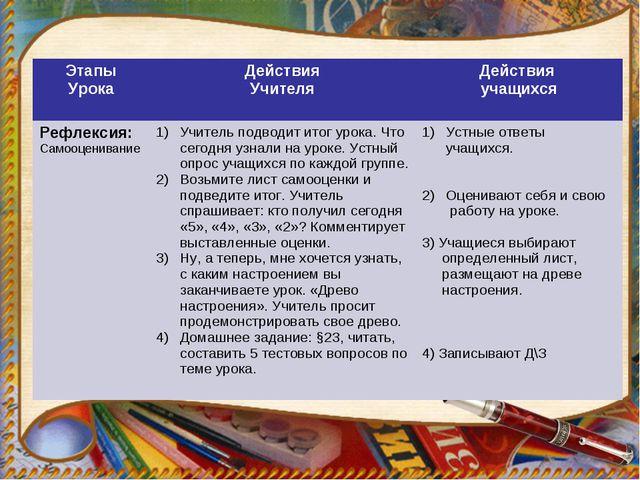 Этапы УрокаДействия УчителяДействия учащихся Рефлексия: Самооценивание Учи...