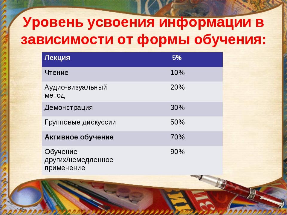 Уровень усвоения информации в зависимости от формы обучения: Лекция5% Чтение...