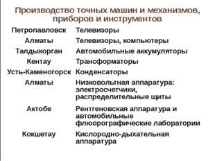 Производствоточных машин и механизмов, приборов и инструментов Петропавловск