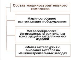 Состав машиностроительного комплекса Металлообработка: Изготовление строитель