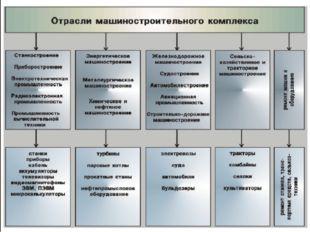 Оцените структуру машиностроительного комплекса Казахстана по данным 2012 год