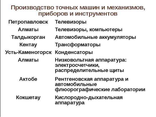 Производствоточных машин и механизмов, приборов и инструментов Петропавловск...