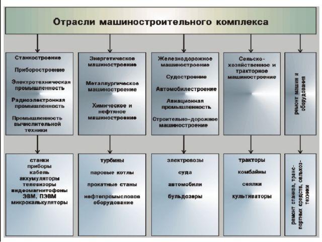 Оцените структуру машиностроительного комплекса Казахстана по данным 2012 год...