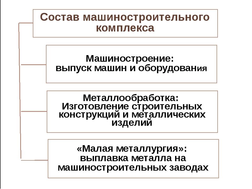 Состав машиностроительного комплекса Металлообработка: Изготовление строитель...