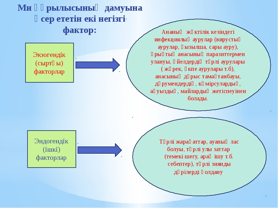 Экзогендік (сыртқы) факторлар Эндогендік (ішкі) факторлар Ананың жүктілік ке...