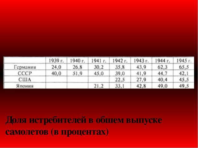 Доля истребителей в обшем выпуске самолетов (в процентах)