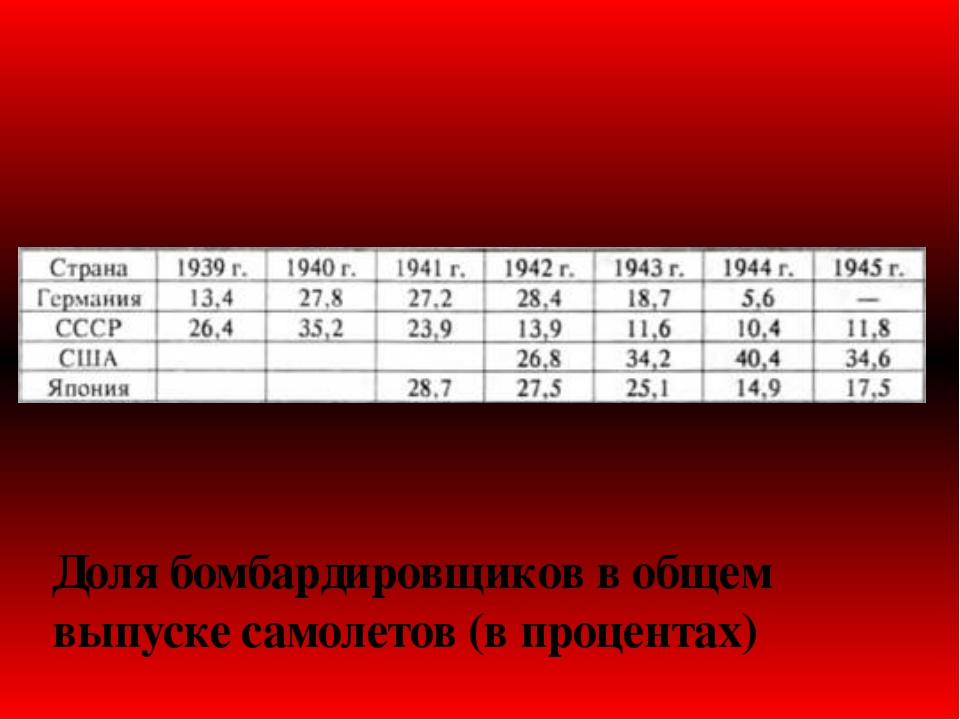 Доля бомбардировщиков в общем выпуске самолетов (в процентах)