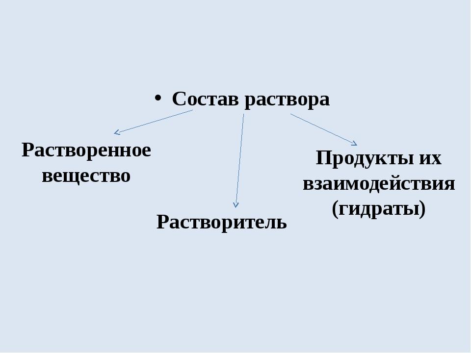 Состав раствора Растворенное вещество Растворитель Продукты их взаимодействи...