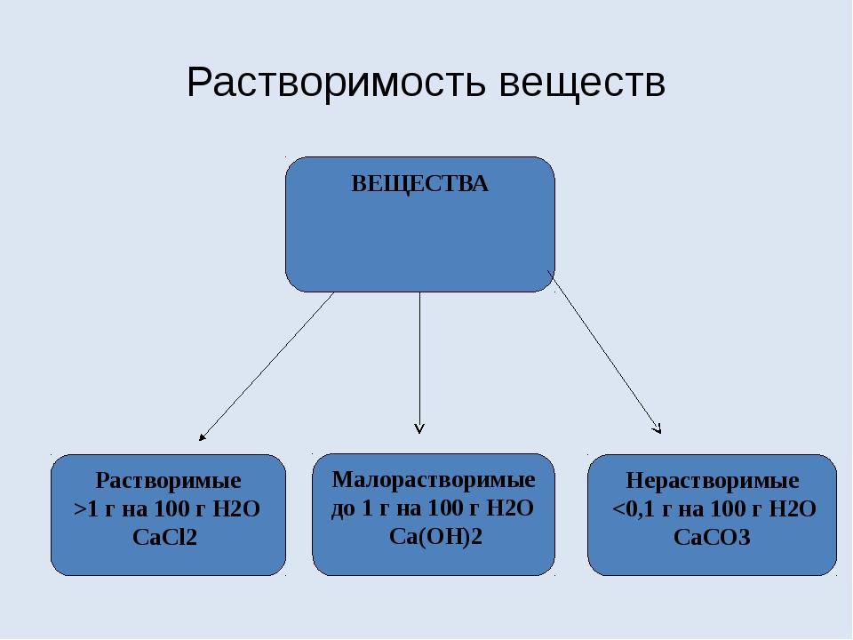 Растворимость веществ ВЕЩЕСТВА Растворимые >1 г на 100 г H2O CaCl2 Малораство...