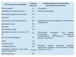 Источник шума, помещение Уровень шума, ДБ Реакция организма на длительное аку