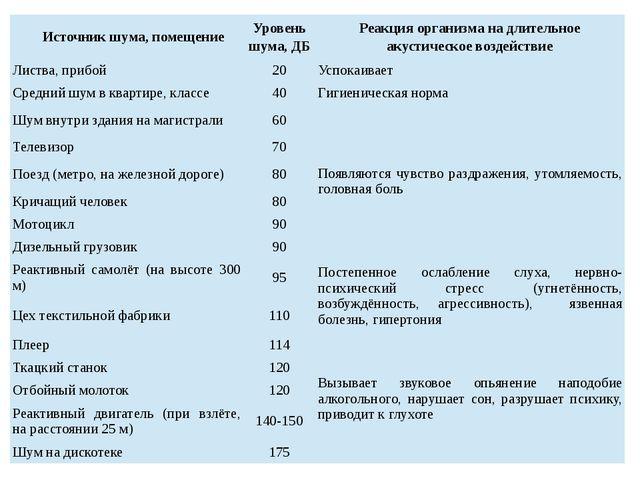 Источник шума, помещение Уровень шума, ДБ Реакция организма на длительное аку...