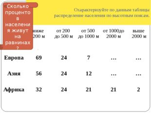 Охарактеризуйте по данным таблицы распределение населения по высотным поясам.