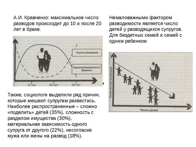 А.И. Кравченко: максимальное число разводов происходит до 10 и после 20 лет в...