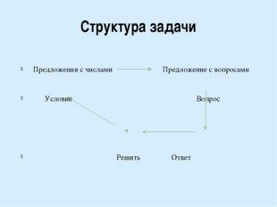 Структура задачи Предложения с числами Предложение с вопросами Условие Вопрос
