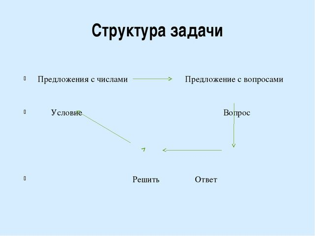 Структура задачи Предложения с числами Предложение с вопросами Условие Вопрос...