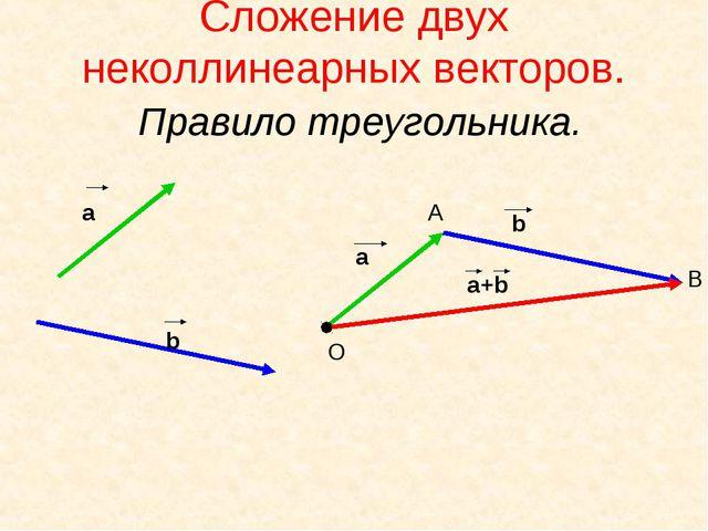 Сложение двух неколлинеарных векторов. Правило треугольника. а b а+b a О А В b