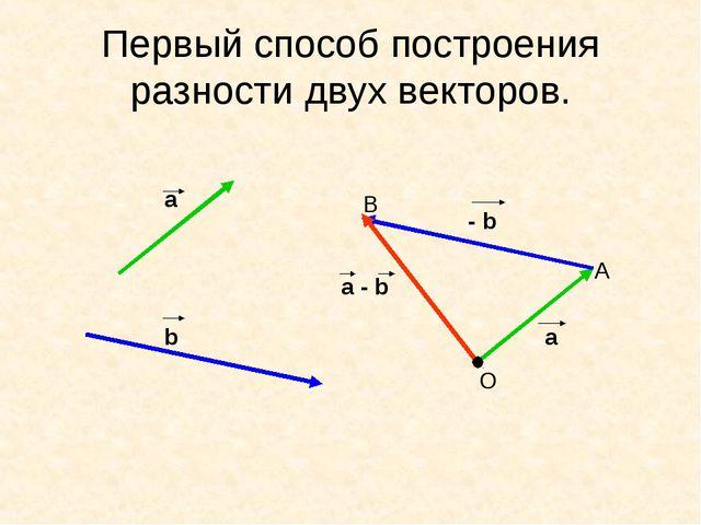 Первый способ построения разности двух векторов. а b - b a a - b O A B