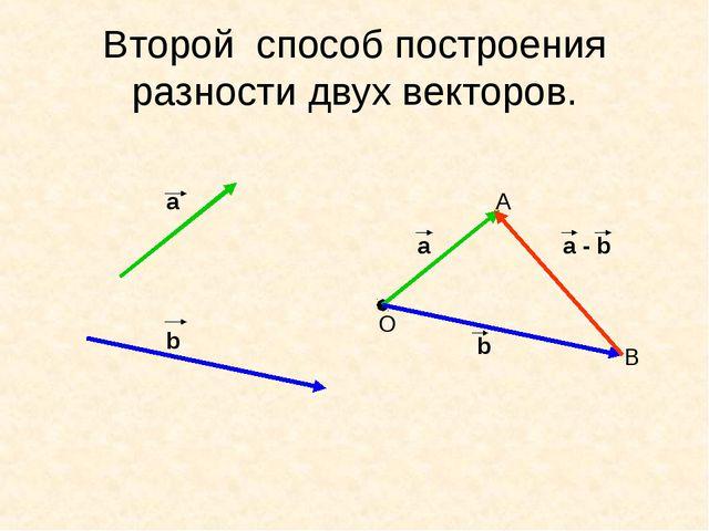 Второй способ построения разности двух векторов. а b a b a - b O A B
