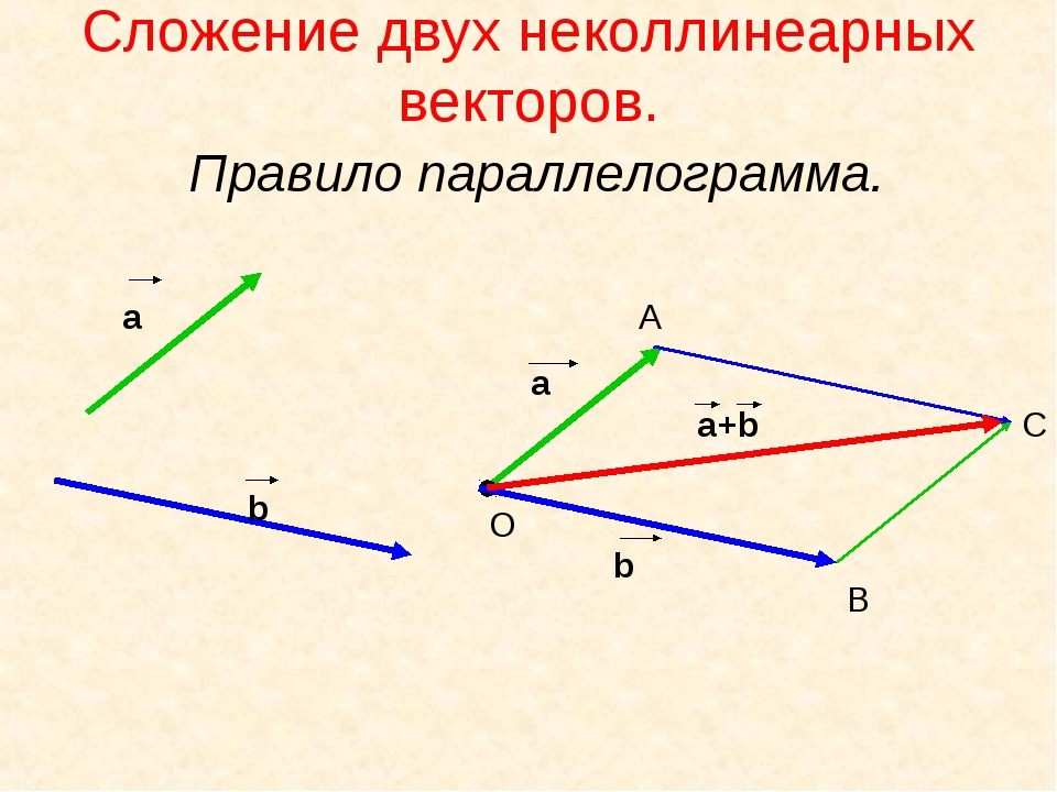 Сложение двух неколлинеарных векторов. Правило параллелограмма. а b а+b a О А...