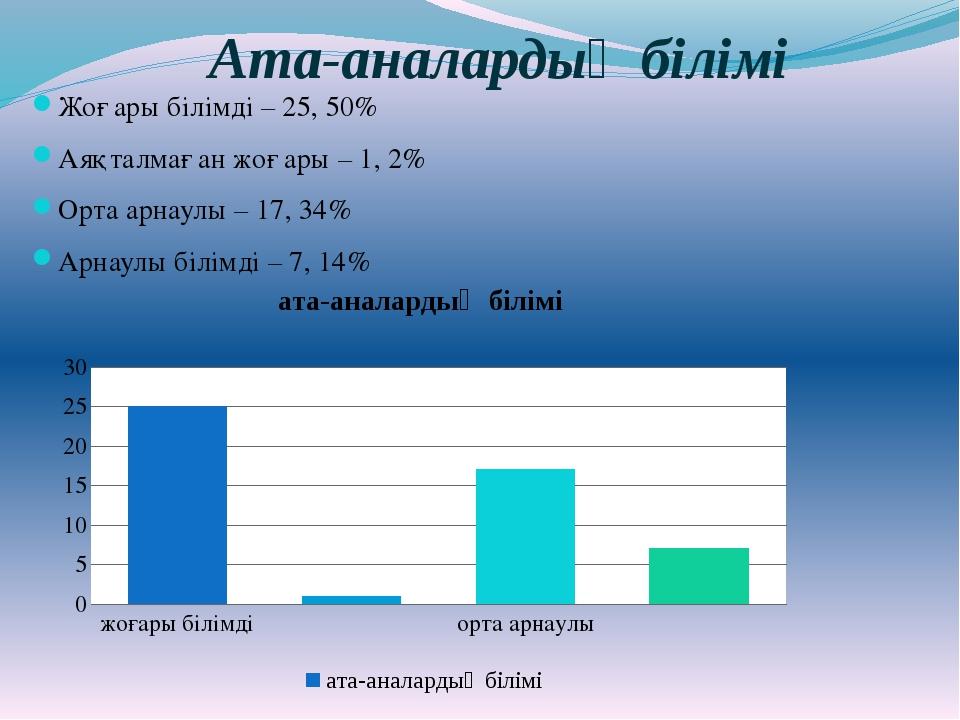 Ата-аналардың білімі Жоғары білімді – 25, 50% Аяқталмаған жоғары – 1, 2% Орта...