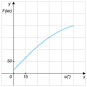 http://ege.yandex.ru/media/math_20_2_2.png