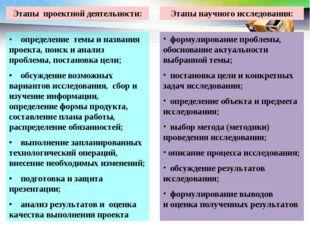 • определение темы и названия проекта, поиск и анализ проблемы, постановка