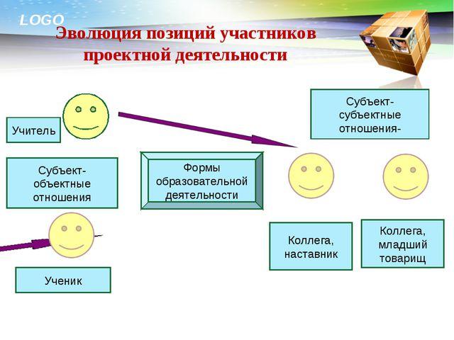 Эволюция позиций участников проектной деятельности Субъект- субъектные отноше...