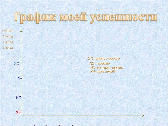 1 метод 2 метод 3 метод 4 метод ОХ- очень хорошо о х ХО – хорошо НХ- не очен...