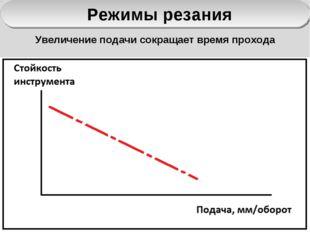 Режимы резания Увеличение подачи сокращает время прохода