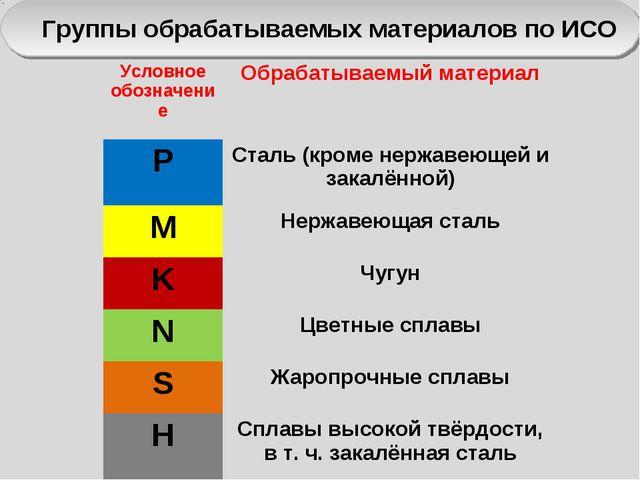 Группы обрабатываемых материалов по ИСО Условное обозначениеОбрабатываемый м...