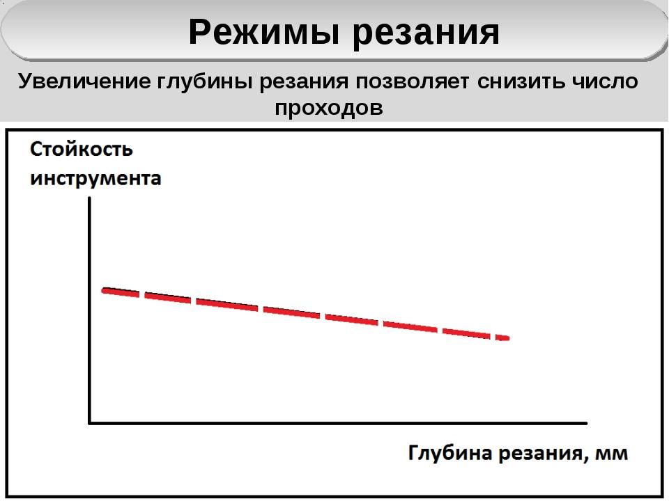 Режимы резания Увеличение глубины резания позволяет снизить число проходов
