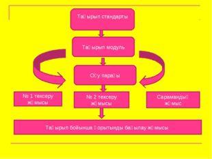 Тақырып стандарты Тақырып модуль Оқу парағы № 1 тексеру жұмысы № 2 тексеру жұ