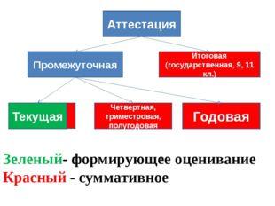 Зеленый- формирующее оценивание Красный - суммативное Аттестация Итоговая (г
