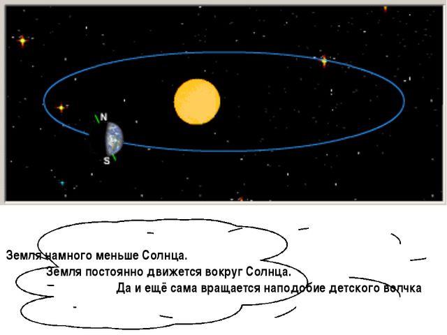 Земля намного меньше Солнца. Земля постоянно движется вокруг Солнца. Да и ещё...