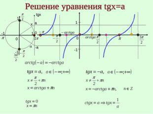 1 -1 0 0 0 x -х 1 -1 -1 1 а -а tgx