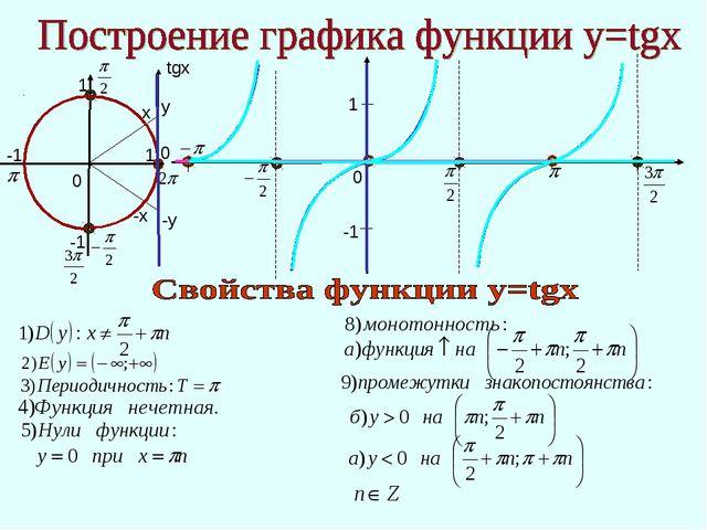 1 -1 0 0 0 x -х 1 -1 -1 1 у -у tgx