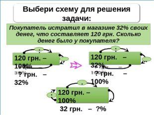 Покупатель истратил в магазине 32% своих денег, что составляет 120 грн. Сколь