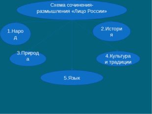 Схема сочинения-размышления «Лицо России» 1.Народ 2.История 3.Природа 5.Язык