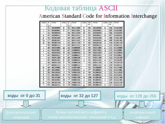 American Standard Code for Information Interchange коды от 0 до 31 функционал...