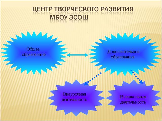 Общее образование Дополнительное образование Внеурочная деятельность Внешколь...