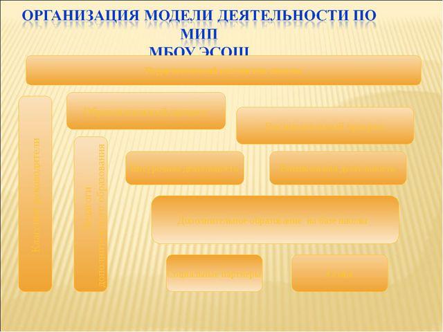 Социальные партнеры Педагогический коллектив школы Образовательный процесс Се...