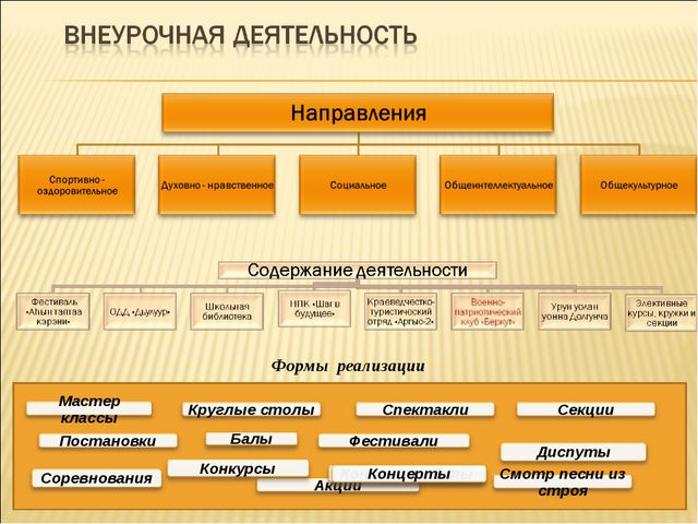 Формы реализации