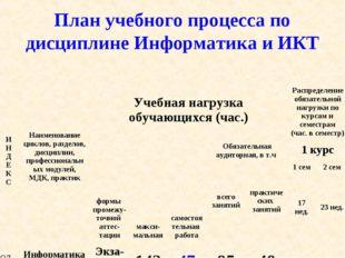 План учебного процесса по дисциплине Информатика и ИКТ И Н Д Е К СНаименован