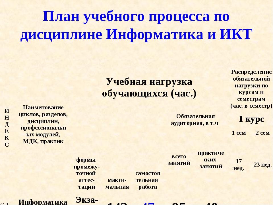 План учебного процесса по дисциплине Информатика и ИКТ И Н Д Е К СНаименован...