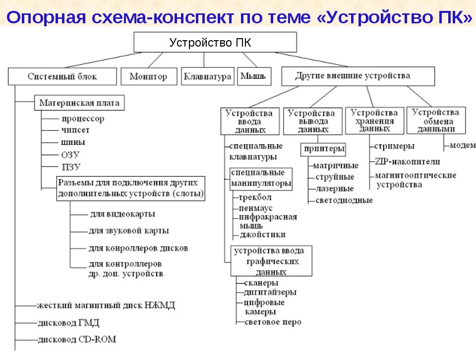 Опорная схема-конспект по теме «Устройство ПК»